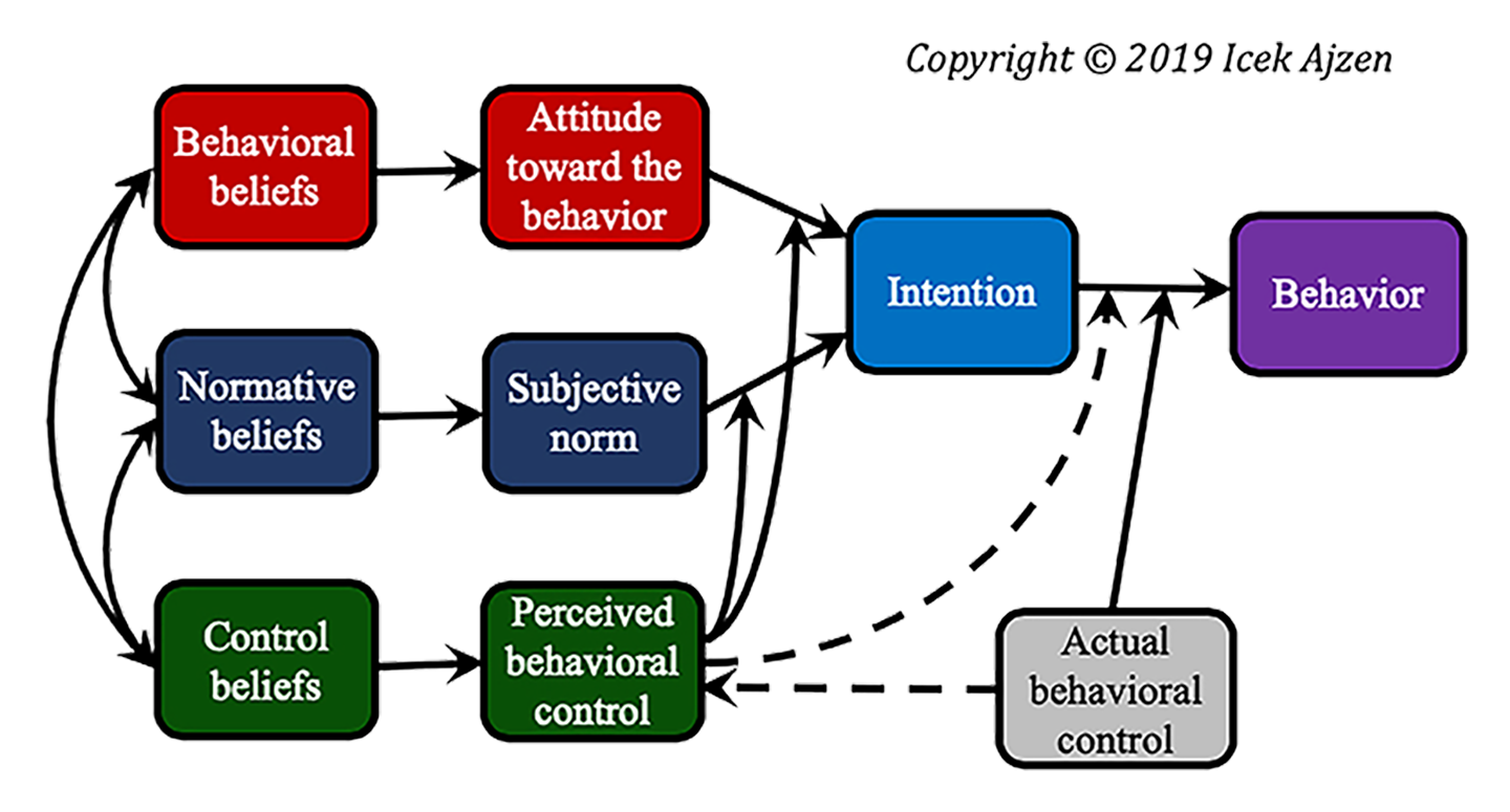 Theory of planned behavior diagram you may copy and use this diagram for non commercial purposes including publication in a journal article so long as you retain the copyright notice ccuart Gallery
