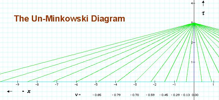 Un-Minkowski Diagram